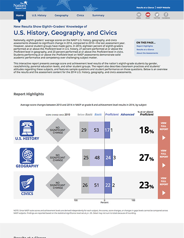 U.S. History, Geography and Civics