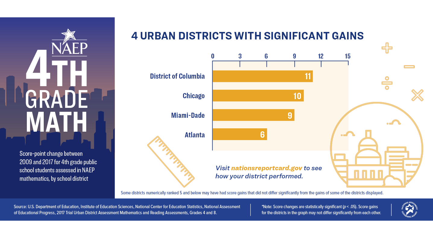 4th Grade Math. 4 Urban Districts with Significant Gains: District of Columbia - 11, Chicago - 10, Miami-Dade - 9, Atlanta - 6