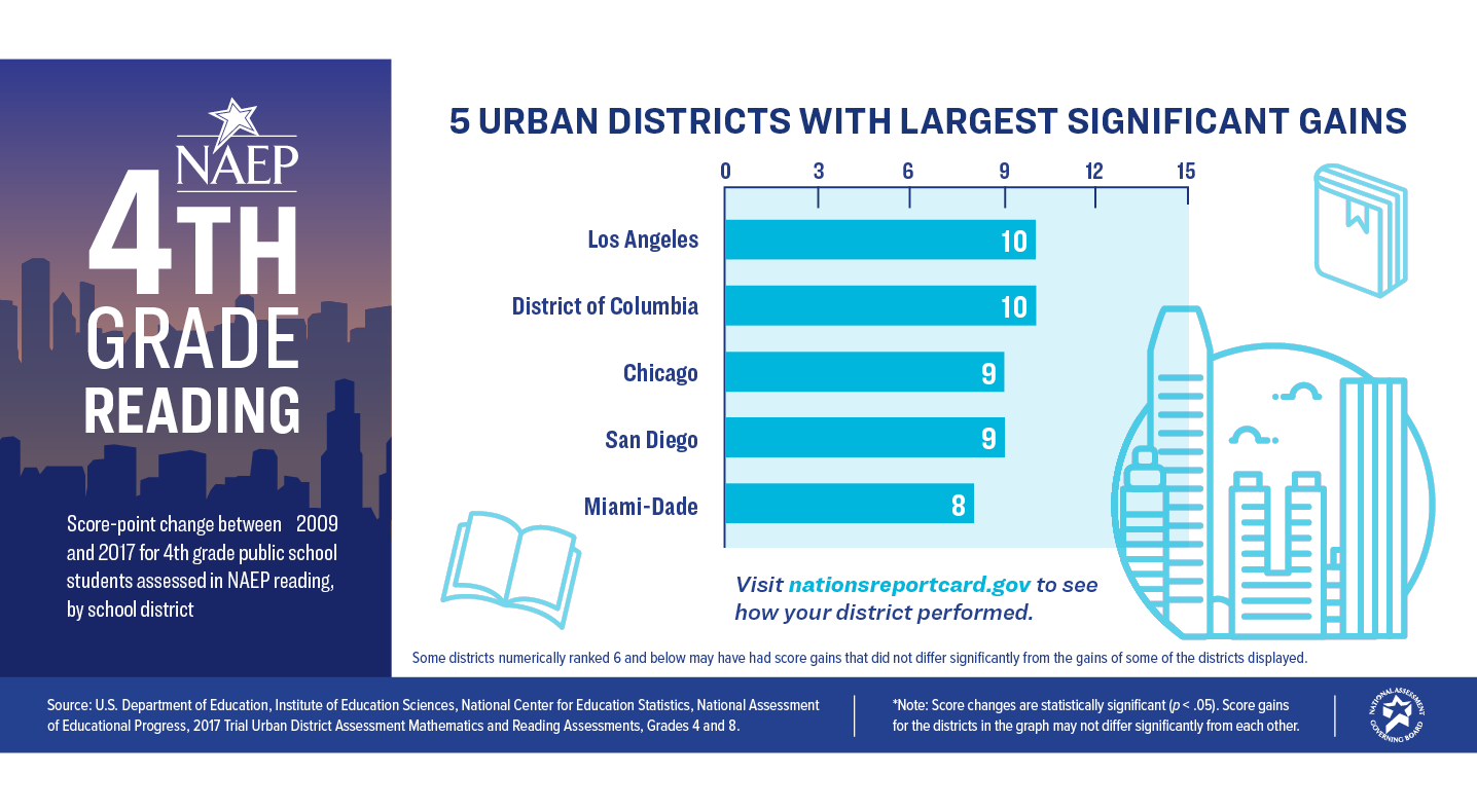 4th Grade Reading. 5 Urban Districts with Largest Significant Gains: Los Angeles - 10, District of Columbia - 10, Chicago - 9, San Diego - 9, Miami-Dade - 8