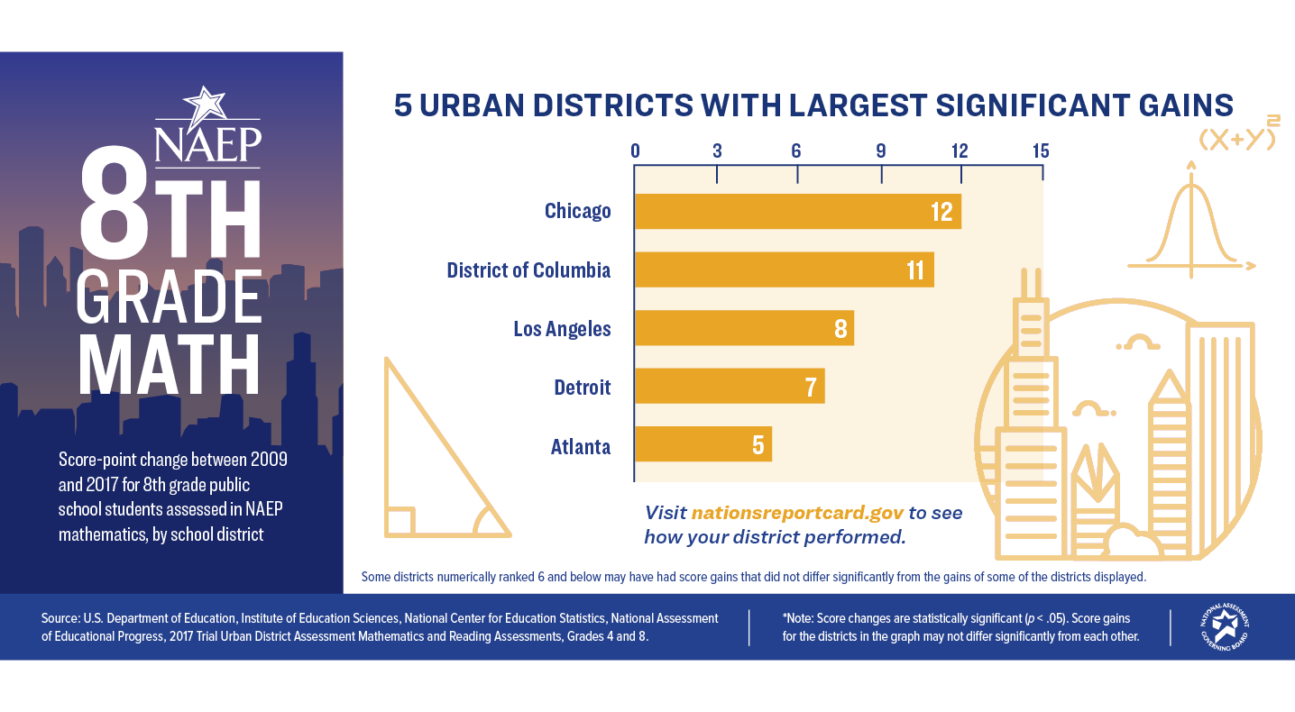 8th Grade Math. 5 Urban Districts with Largest Significant Gains: Chicago - 12, District of Columbia - 11, Los Angeles - 8, Detroit - 7, Atlanta - 5.