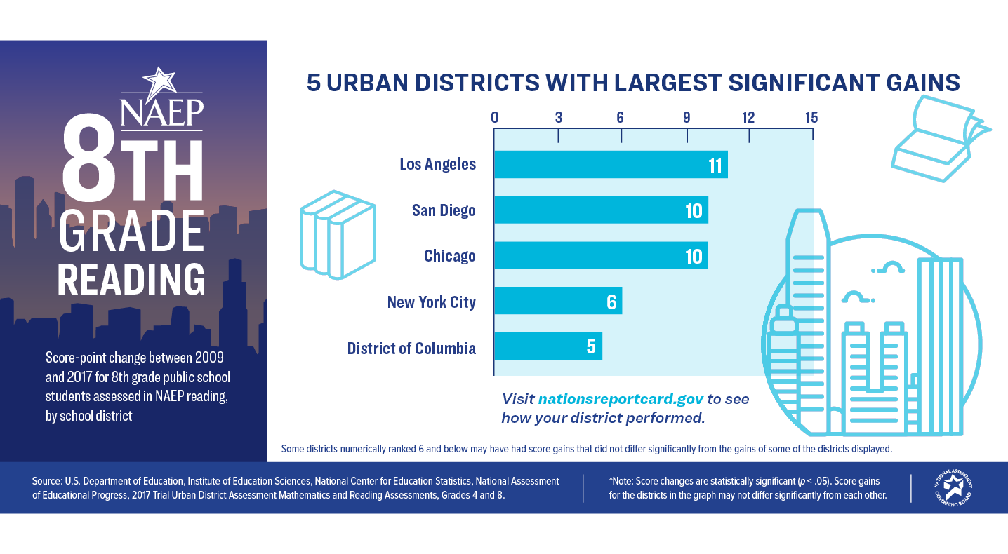 8th Grade Reading. 5 Urban Districts with Largest Significant Gains: Los Angeles - 11, San Diego - 10, Chicago - 10, New York City - 6, District of Columbia - 5