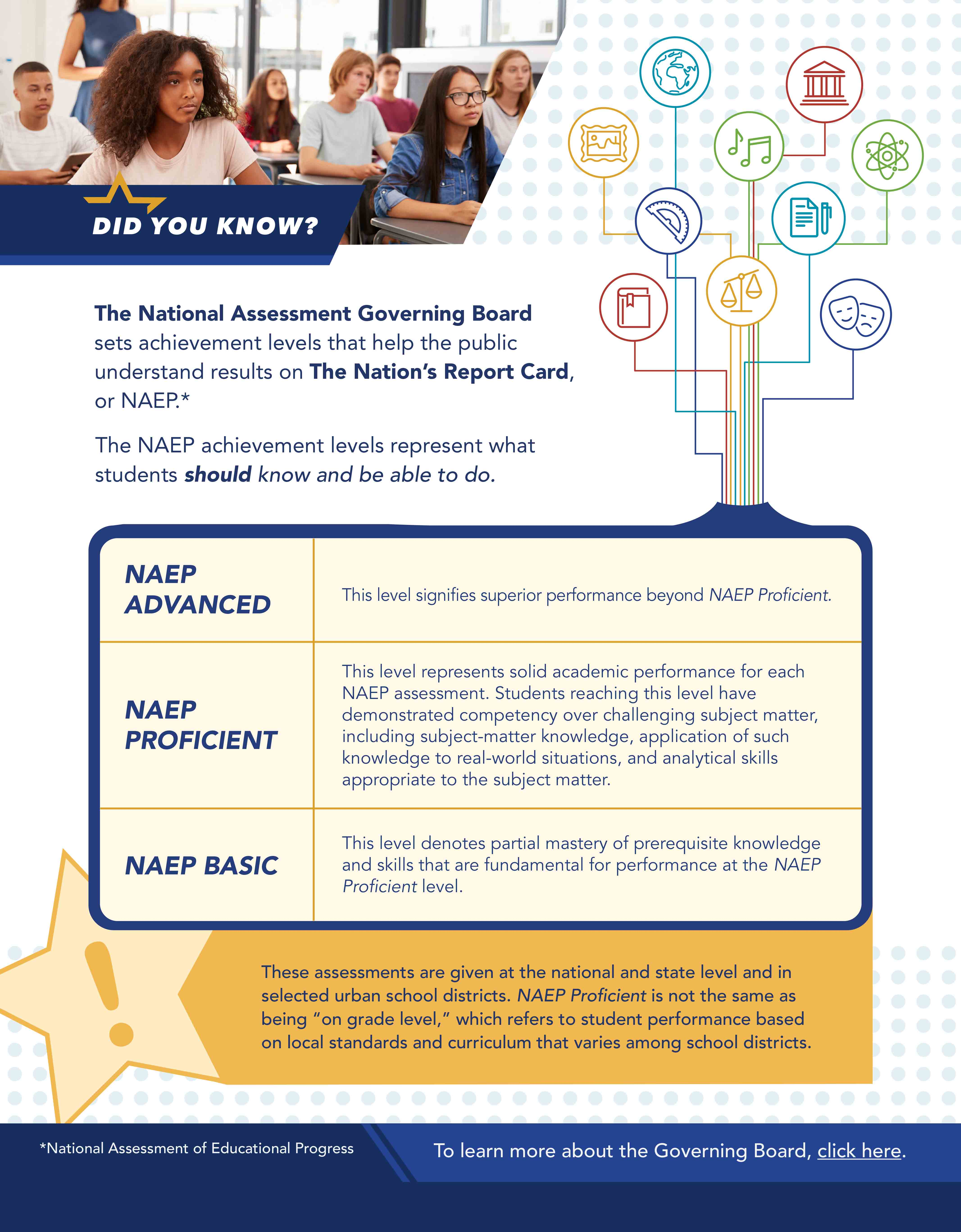 NAEP Report Card Infographic